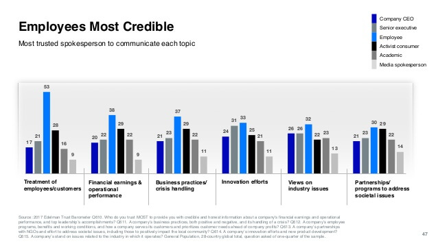 A bar graph on the credibility of employees versus senior staff, testimonials and media