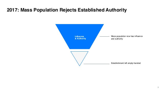 Diagram showing that the mass population has more influence and authority than the informed public